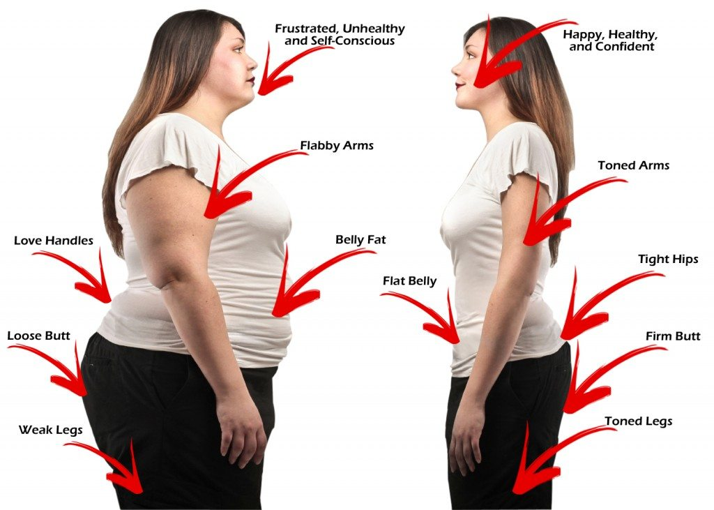 Where do you lose weight first a complete guide weight loss view larger image which body part lose first ccuart Images